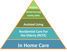 50 Home Care near Chico CA A Place For Mom